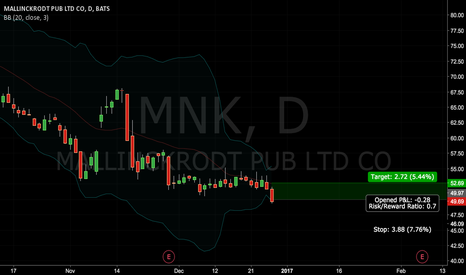 MNK: Long MNK Bollinger Play