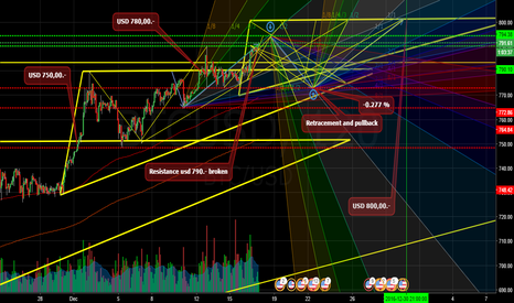 BTCUSD: ZOOM OF THE BTC ASCENDING TRIANGLES AND THE FINAL TARGET 2016