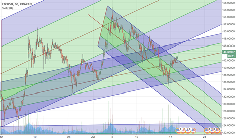 LTCUSD: Litecoin break out of the downtrend into an uptrend.