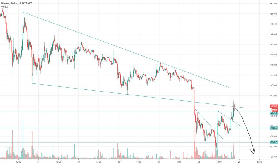 BTCUSD: BTC retest of falling wedge on 15 mins