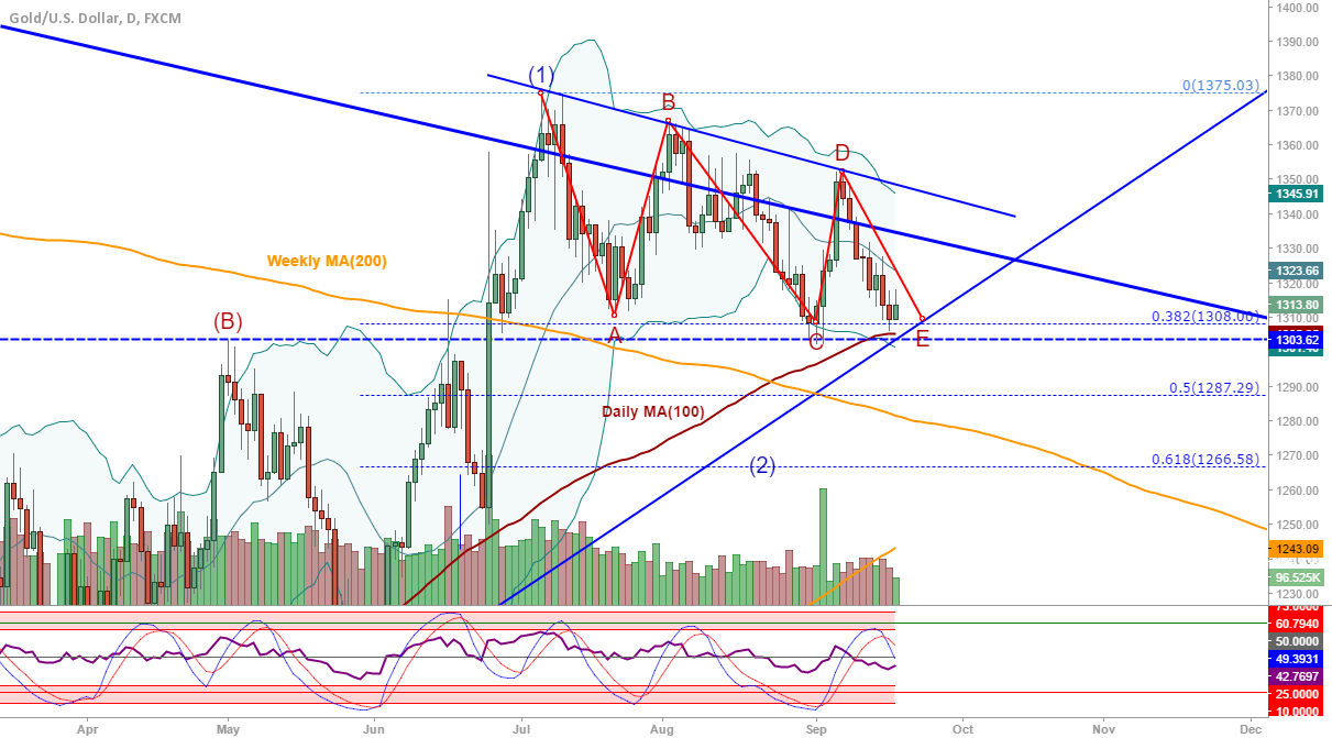 XAU/USD (Gold): Triangle complete, waiting for FOMC...