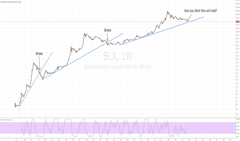 BLX: Why only noobs draw trendlines in BTC