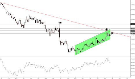 GBPUSD: GBP / USD (1W) Deal or No Deal?