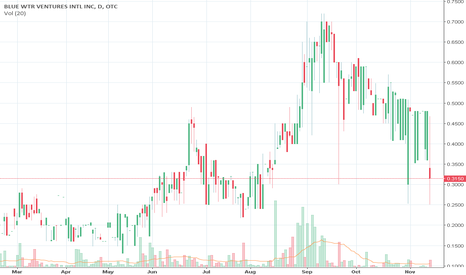 BWVI: Nice opportunity to pick up on bid side