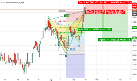SOLARINDS: BEARISH BUTTERFLY in SOLAR INDUSTRIES