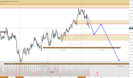GBPJPY: GBPJPY down move continuation