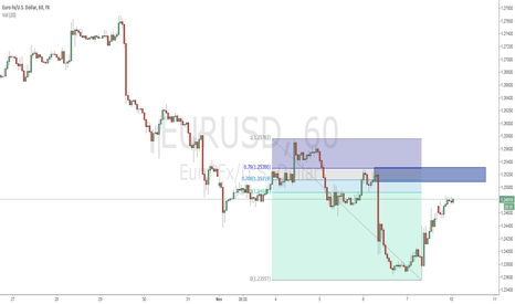 EURUSD: Shorting EUR using ICT order block