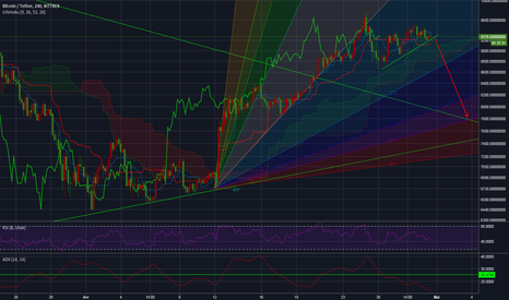 BTCUSDT: Mouvement bearish du btc