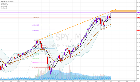 SPY: Top of 7 years of bull market signal on SPY (SP500)