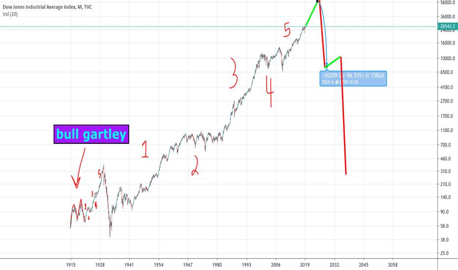 2ab4a531de8 Dow Jones Index Chart – DJI Quote — TradingView