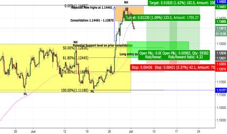 EURUSD: EUR/USD Long Idea