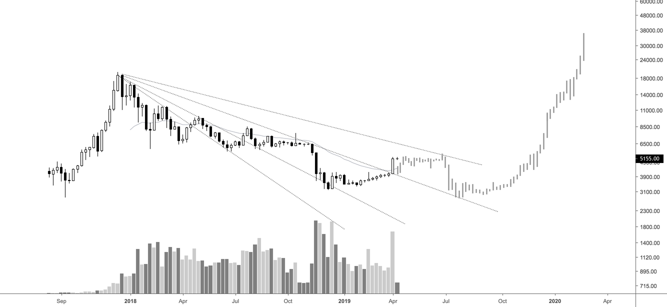 Bitcoin | The Chart No One Is Looking At