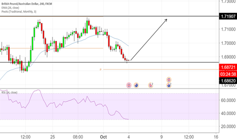 GBPAUD: Long From Line To Line