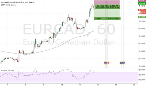 EURCAD: quick short