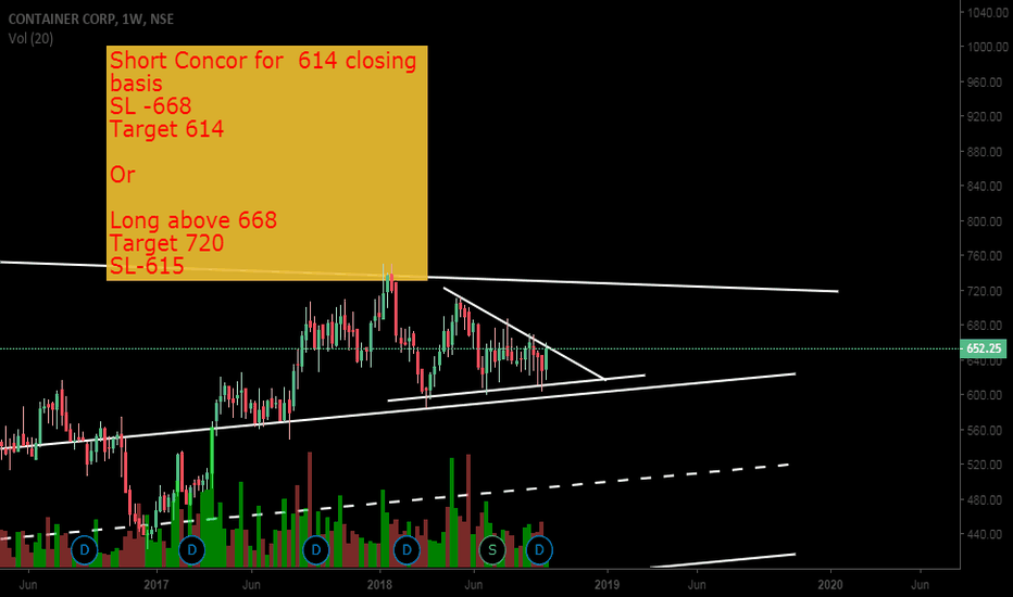 CONCOR: Watch levels for Concor