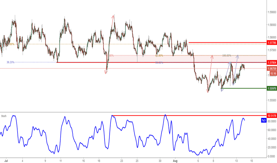 EURAUD: EURAUD Testing Resistance, Potential For Reversal!