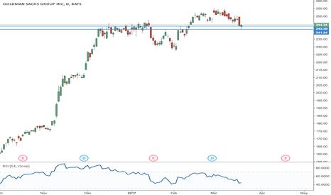 GS: Goldman Sachs