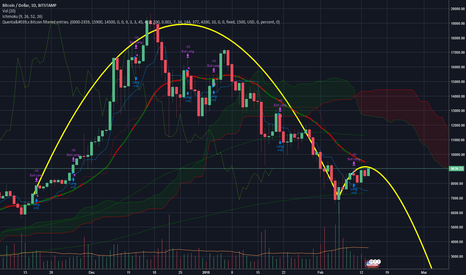 BTCUSD: Done with my coffee...