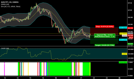 AUDJPY: short AUDJPY @ 60 min @ trading capability for this 51st week`16