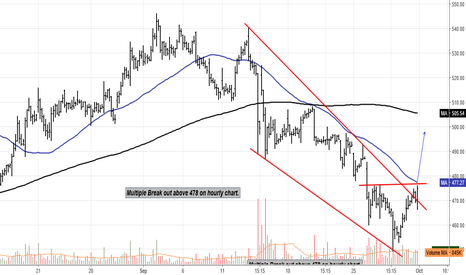 BPCL: BPCL : Multiple break out above 478 on hourly chart
