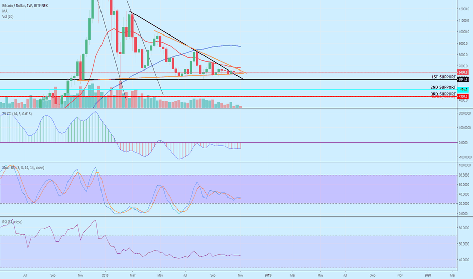 BTCUSD: [BTC/USD] LONG OR SHORT ? WHEN MOON ? THATS MY OVERVIEW