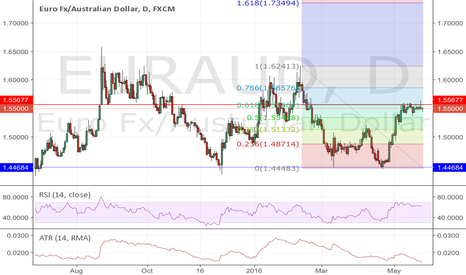 EURAUD: Short EURAUD as the price reluctant at important resistant
