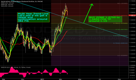 AUDNZD: Long opportunity BUY ZONE 1.0750 to 1.0850 FOR TP around 1.15