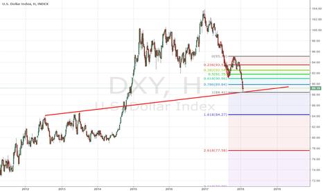 DXY: Dolar endeksi (DXY) Yükseliş beklentisi