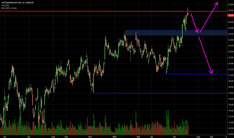 TKA Stock Price and Chart — XETR:TKA — TradingView