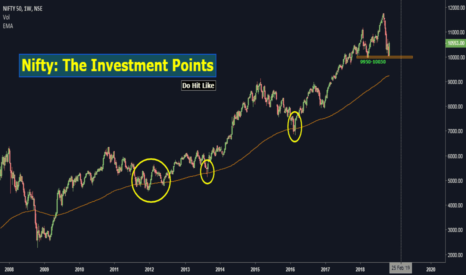 NIFTY: Nifty: The Investment Points