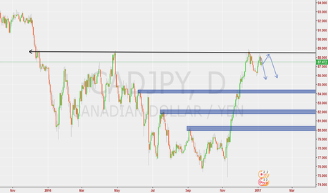 "CADJPY: Cad/Jpy ""Possible"" short on Daily (Feedback IS APPRECIATED)"