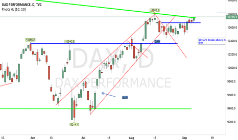 DAX: Here is the breakout coming