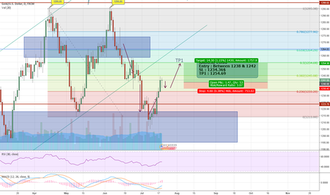 XAUUSD: XAUUSD : LAST CHANCE TO GO LONG?