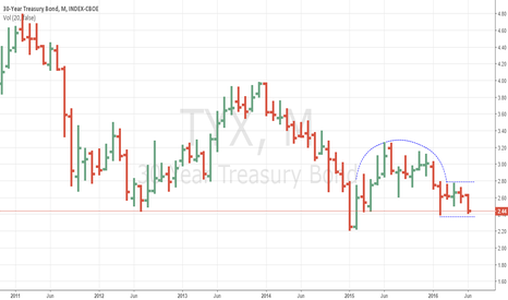 TYX: Is the Treasury yield going to lower
