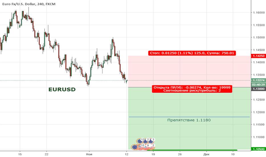 EURUSD: EURUSD. Цена продолжает находиться в медвежьем тренде