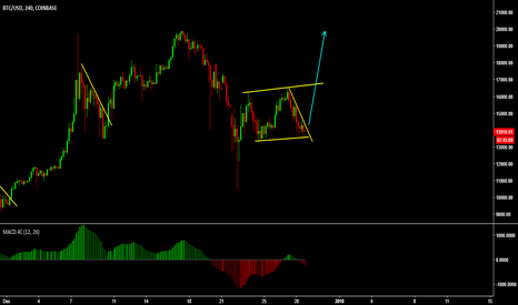 BTCUSD: Bitcoin Impulse and Correction