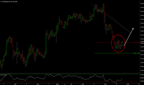 USDJPY: USDJPY - Buying The Pullback