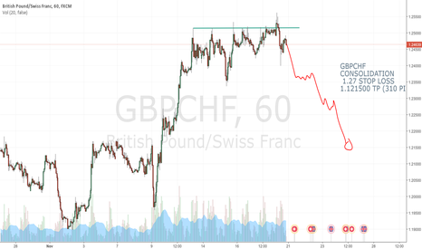GBPCHF: GBPCHF EASY SELL