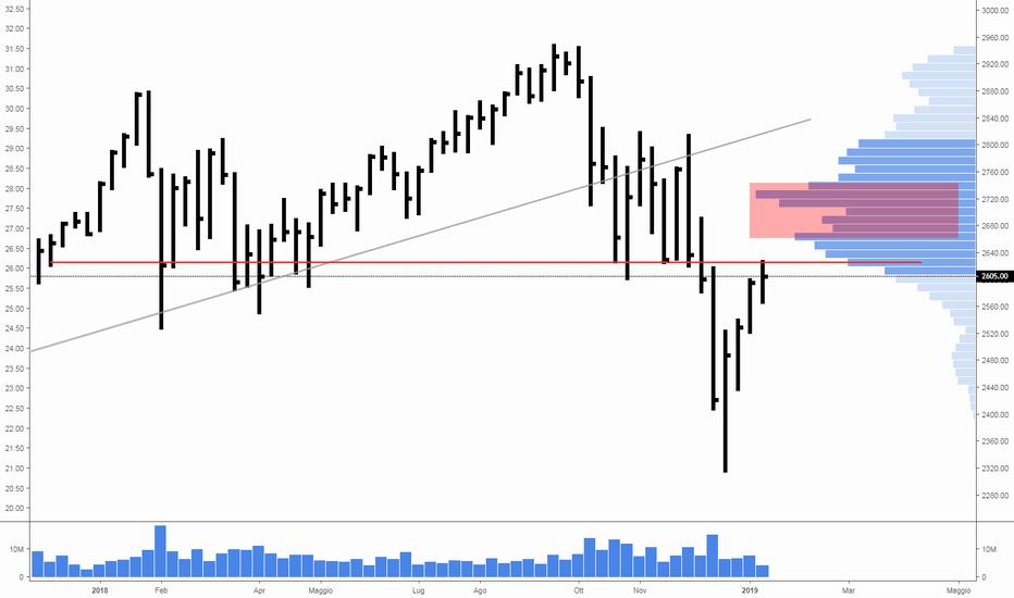 ES1!: S&P 500 in lento ritracciamento: presto una nuova discesa?