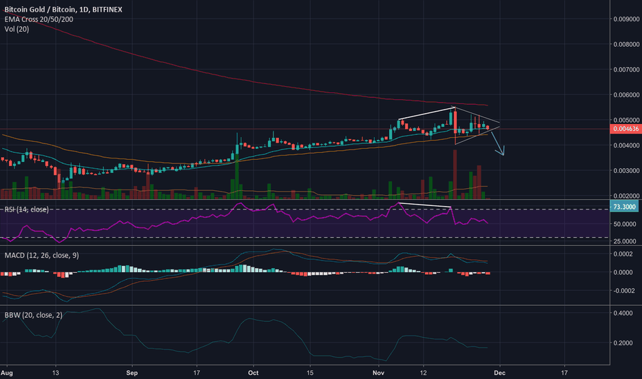 BTGBTC: BTG did well but ready to drop
