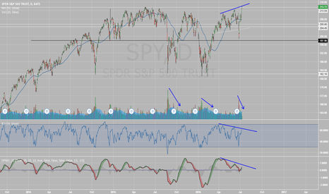 SPY: Bear divergence, declining volume, what could go wrong.