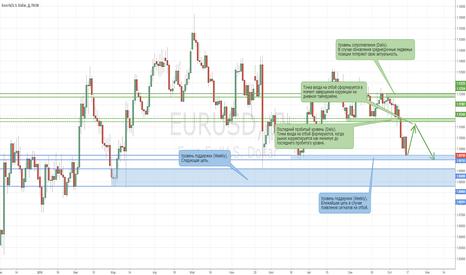 EURUSD: Медвежьи позиции на рынке EURUSD вновь актуальны