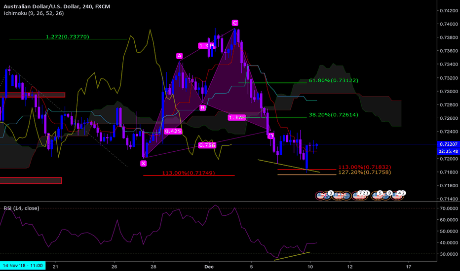 AUDUSD: AUDUSD H4 Cypher with RSI/Ichimoku confirmations