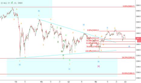 US30USD: Mr. Dow (4-Stunden-Chart)