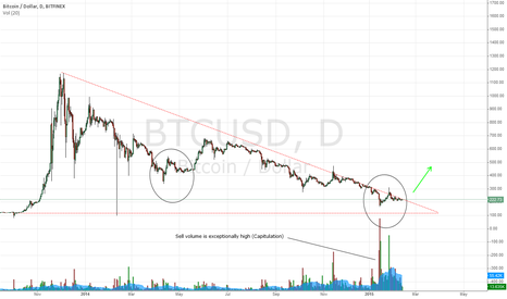 BTCUSD: Will history repeat itself?