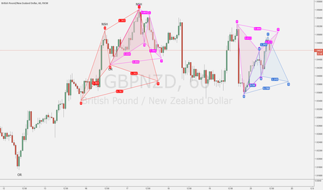 GBPNZD: Double opportunity to end the week