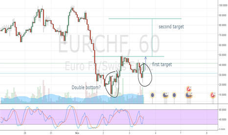 EURCHF: Double Bottom?