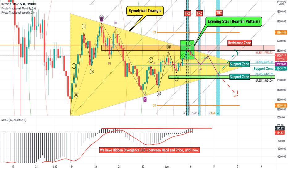 tradingview analizė btc)