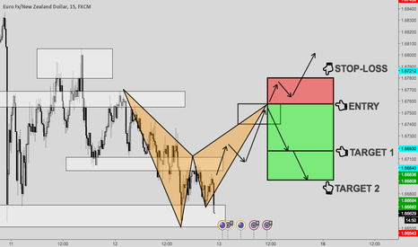 EURNZD: POTENTIAL BEARISH BAT FORMATION