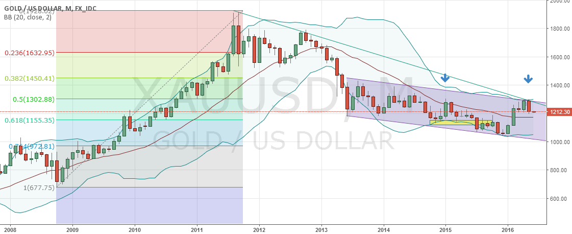 Monthly Reversal Likely To Happen